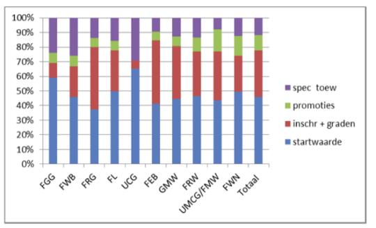 Tabel uit de Instellingsbegroting 2016,